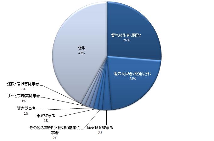 2016年度実績 職種別