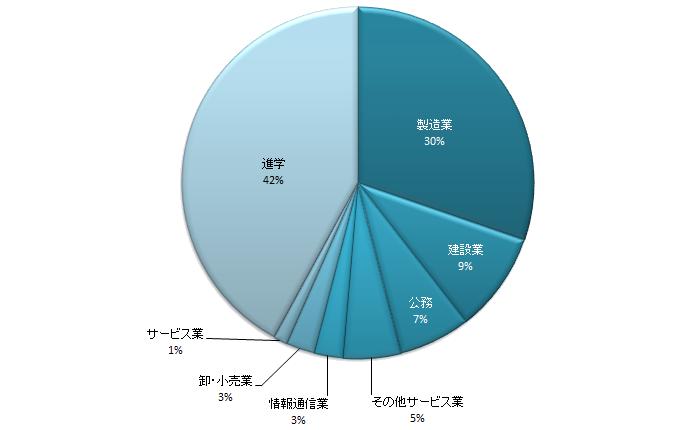 2016年度実績 業種別